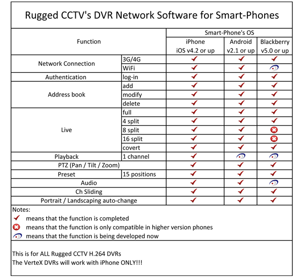 dvr network software small - Live Demo